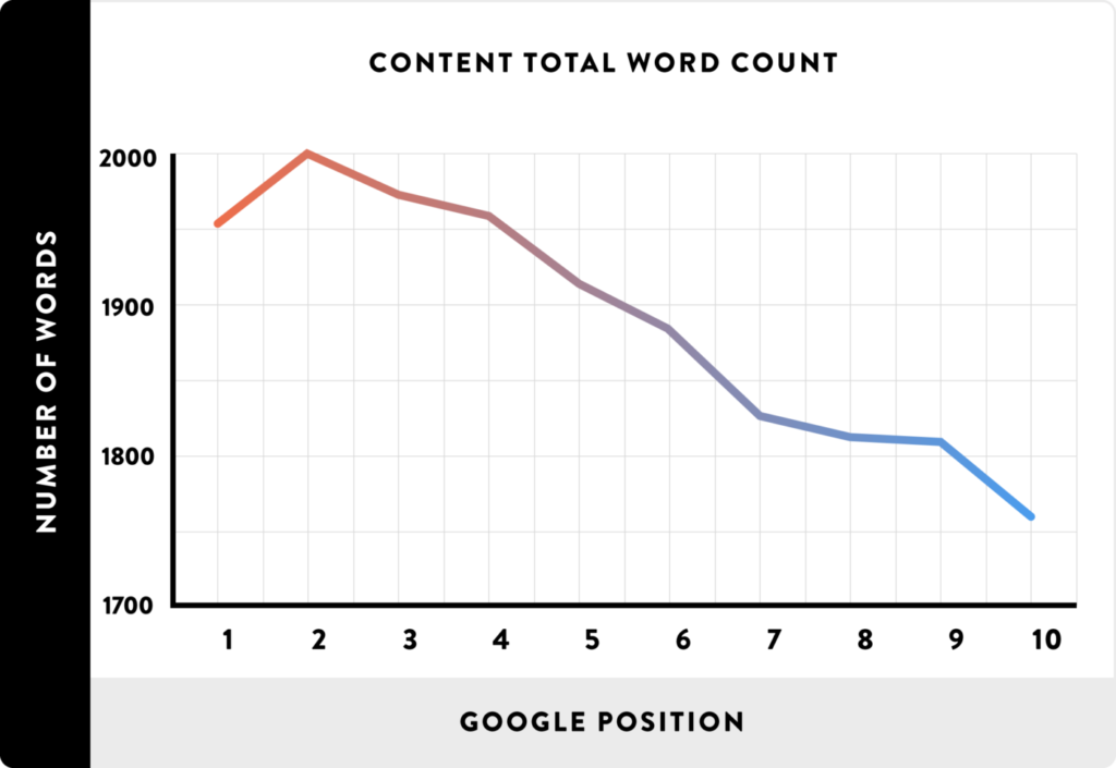 content count on first page ranking