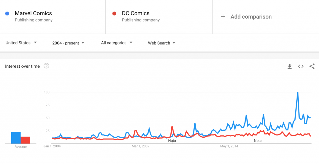 google trends on competition