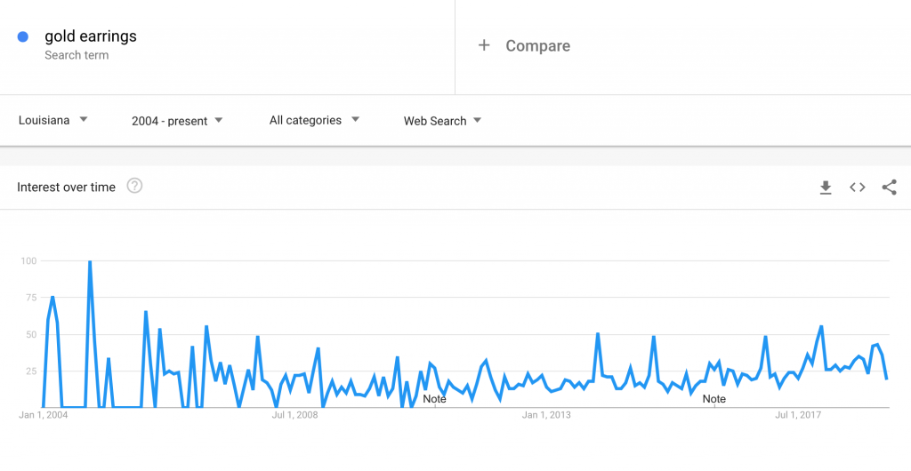 google trends target related on region