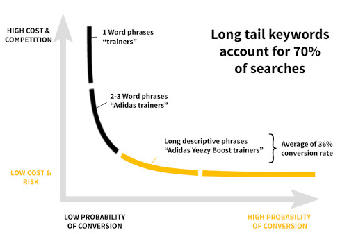 long tail keywords search