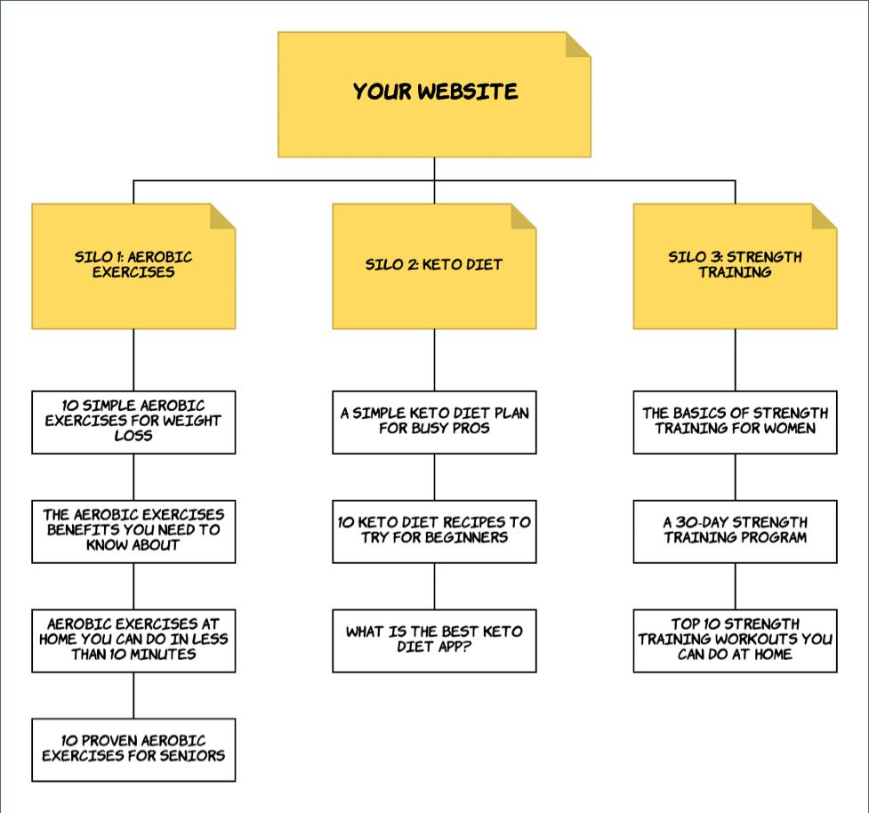 website silo