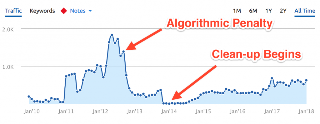 google algorithm penalty recovery